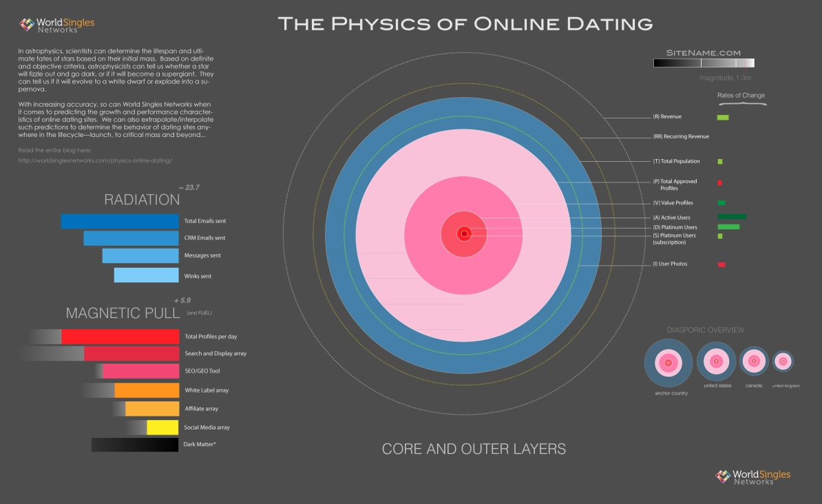 Online Dating Forecasting & Physics